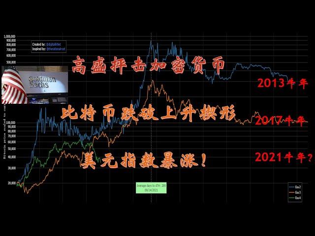 高盛翻脸抨击加密货币,比特币跌破上升楔形,美元指数暴涨