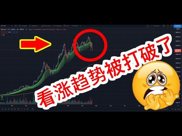 比特币看涨趋势被打破了!上一次发生这种情况时,比特币下跌了25%!我们将跌到多低???