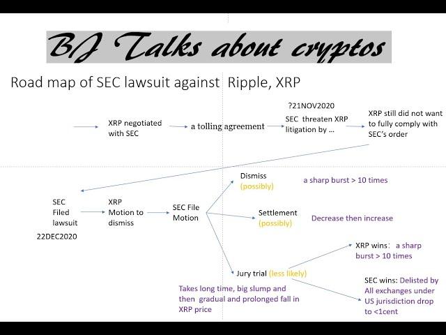 瑞波币 价格 在SEC lawsuit 之后 的走势 预测